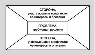 Конфликтология в Риэлторском бизнесе сделки переговоры и общение  Конфликтология в Риэлторском бизнесе сделки переговоры и общение Способы разрешения конфликта
